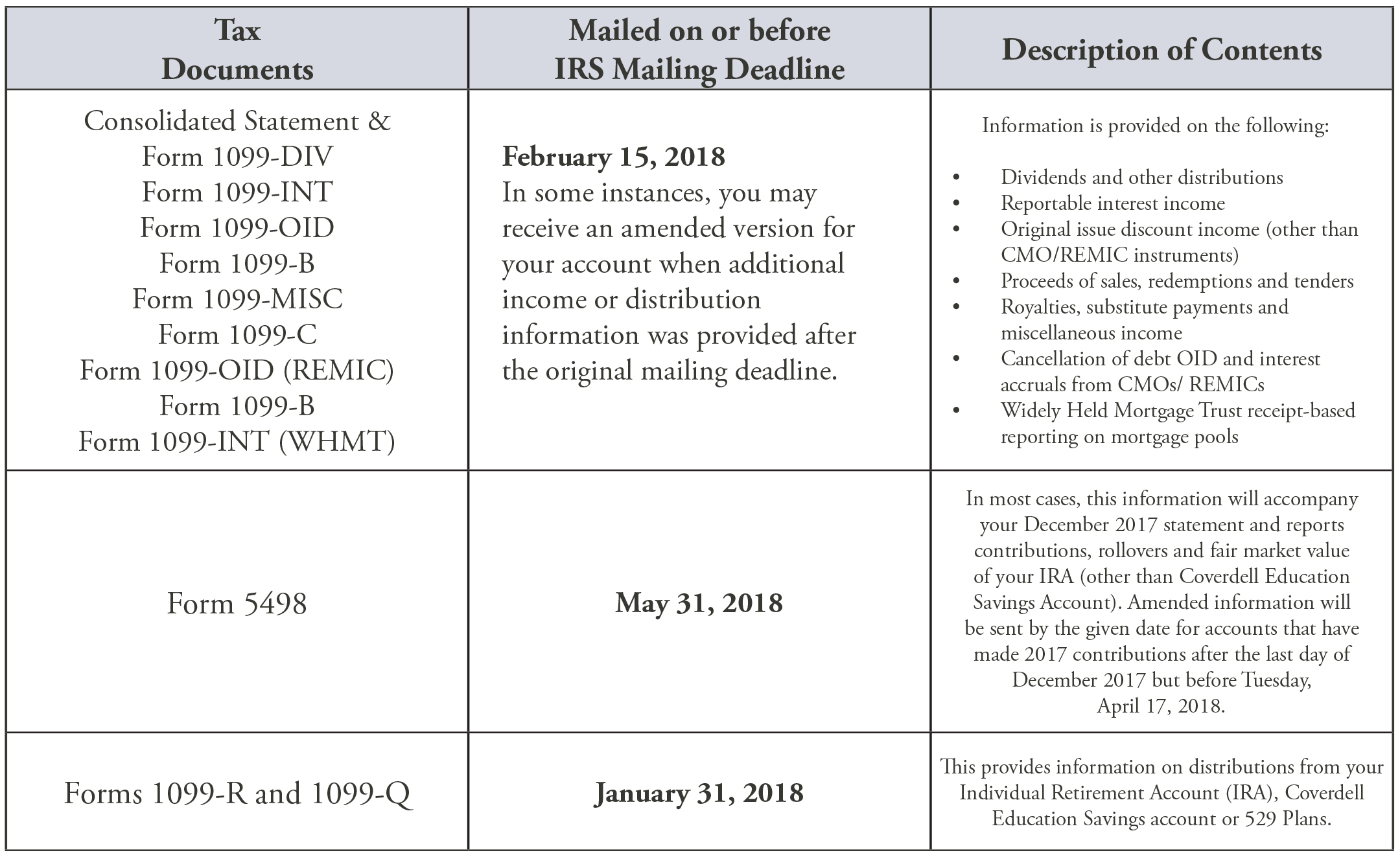 Tax Document Mailing Schedule